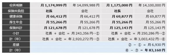 1円違いの社会保険料②