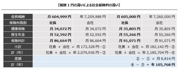 1円違いの社会保険料
