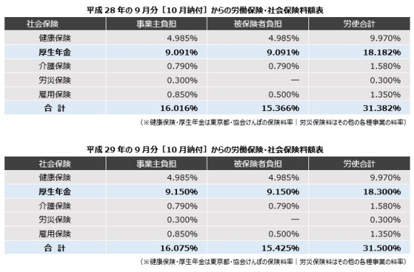 平成28年29年保険料